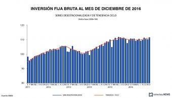El indicador de inversión fija bruta del INEGI, registró un aumento de 1.9% a tasa anual