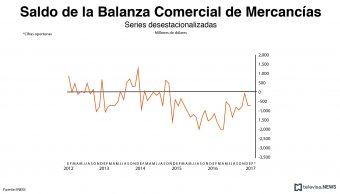 Saldo de la balanza comercial de mercancías. (Noticieros Televisa)