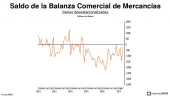 Saldo de la balanza comercial de mercancías, según el INEGI