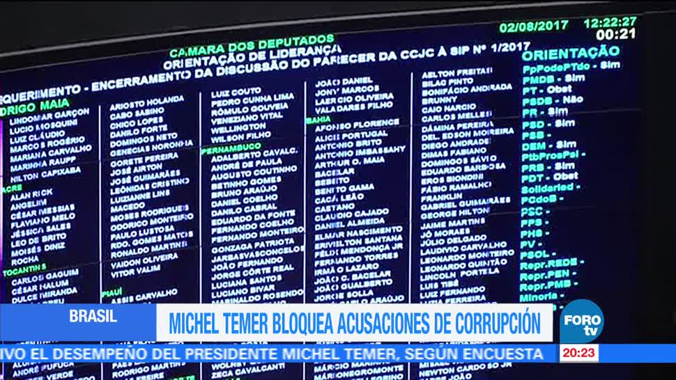 Michel Temer bloquea acusaciones de corrupción