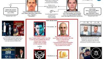 Investigan red de lavado de dinero financiada por cártel mexicano en EU