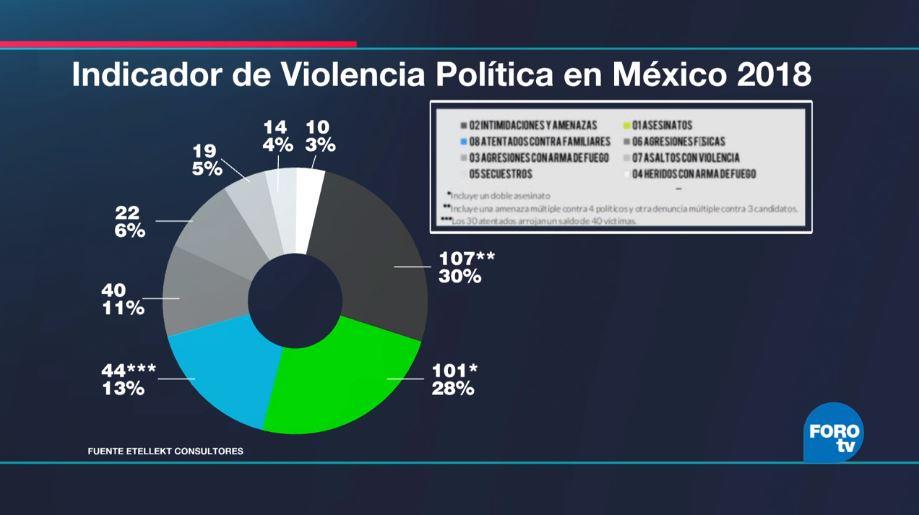 Etellekt: Agresiones contra candidatos se concentran en ámbito municipal
