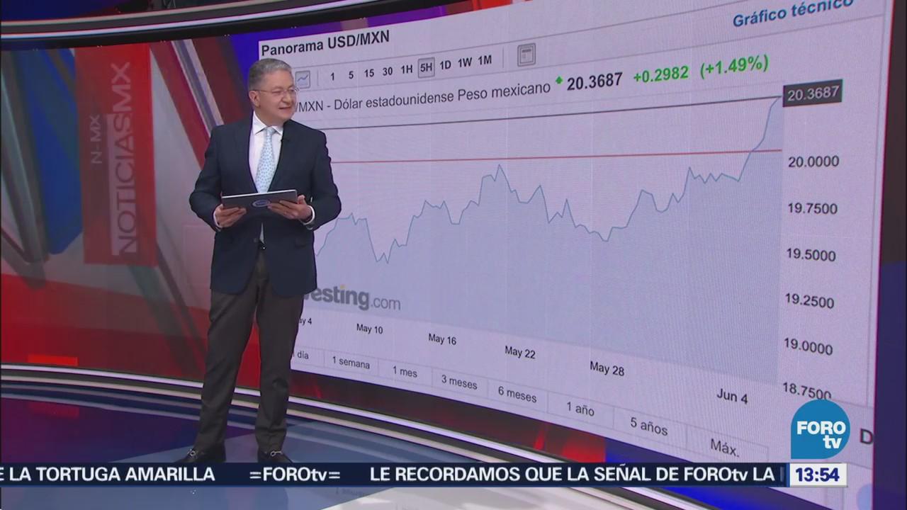 Peso Pierde 1.5% Ante Fortaleza Dólar