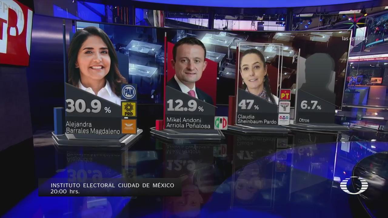 Claudia Sheinbaum lidera votación en CDMX