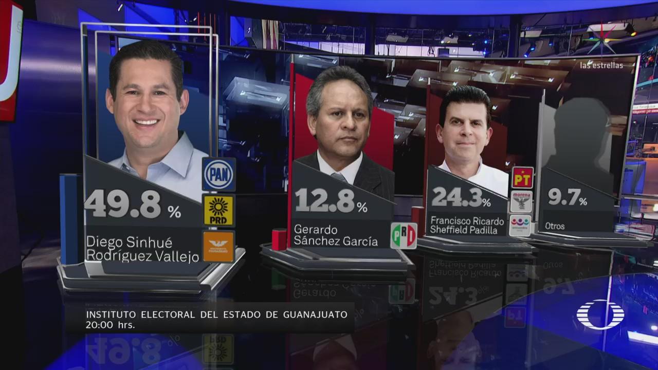 Diego Sinhué lidera votación de Guanajuato