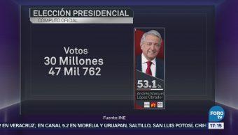 Amlo Obtiene 30 Millones 47 Mil 762 Votos