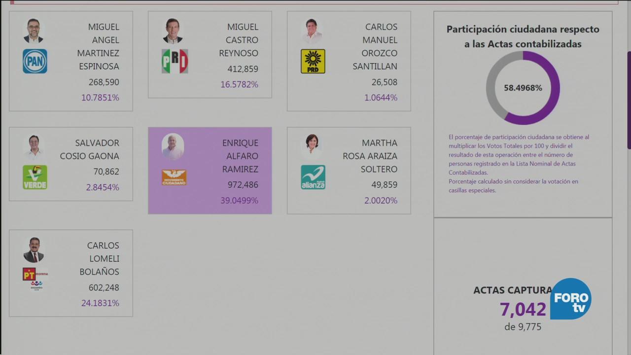 PREP de Jalisco muestra ventaja a favor de Enrique Alfaro ...