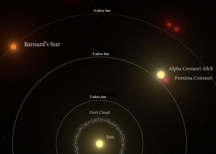 La estrella de Barnard se encuentra a 6 años luz del Sol, y Proxima b se encuentra a 4 años luz (PCDN)