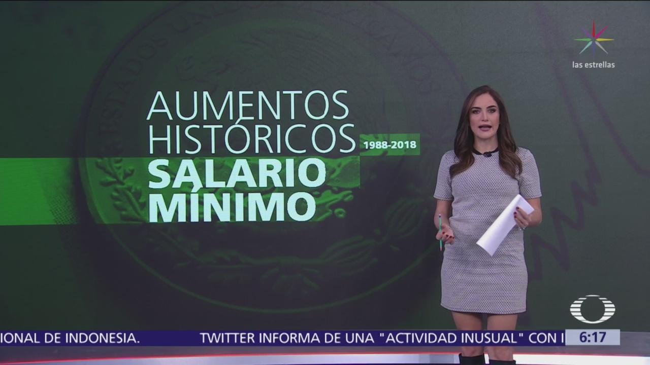 Aumentos históricos al salario mínimo