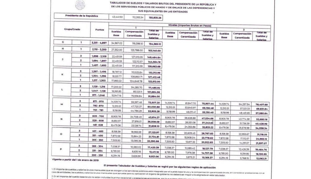 Función Pública publica los sueldos de los funcionarios para 2019