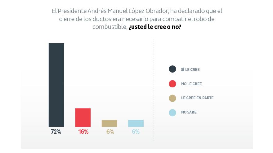 Mexicanos consideran problema nacional el desabasto de gasolina, según encuesta