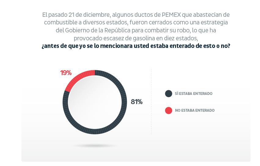 Mexicanos consideran problema nacional el desabasto de gasolina