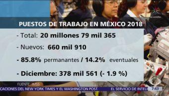 México cerró 2018 con 20 millones 79 mil 365 empleos