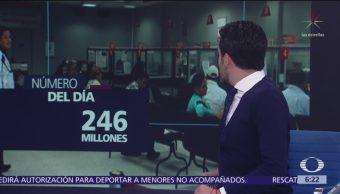 El número del día: 246 millones