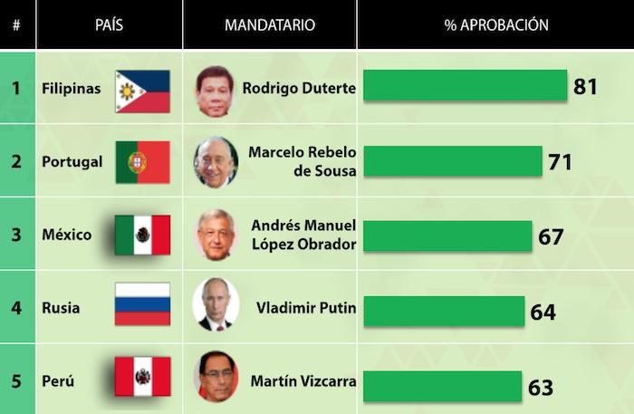 Foto AMLO entre los presidentes mejor evaluados del mundo: Consulta Mitofsky 11 marzo 2019