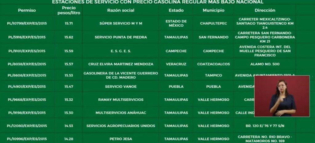Foto Listado de las 10 estaciones de servicio con el precio más bajo 15 abril 2019