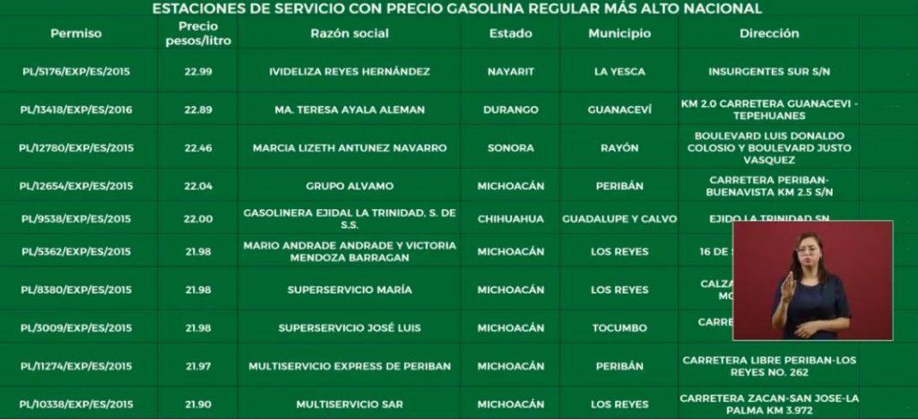 Foto Listado de las 10 estaciones de servicio con el precio más caro 15 abril 2019