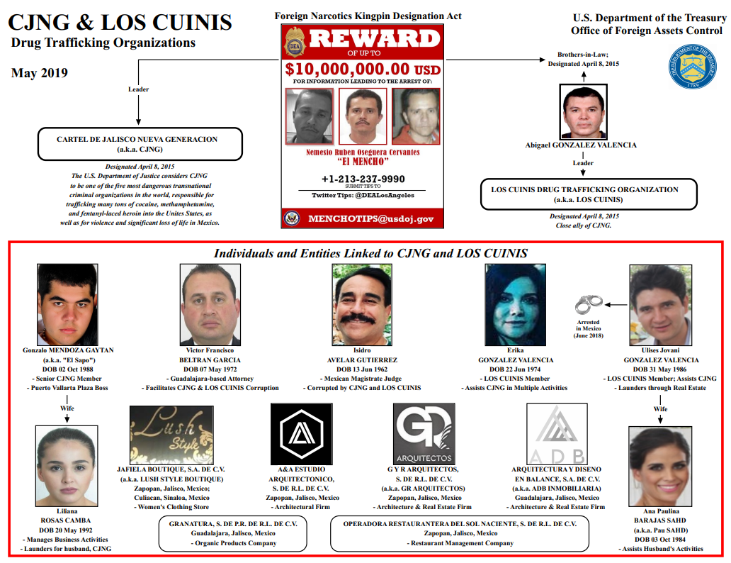 IMAGEN Estados Unidos señala al magistrado Isidro Avelar por sus vínculos con el CJNG (Departamento Tesoro Estados Unidos 17 mayo 2019 washington)