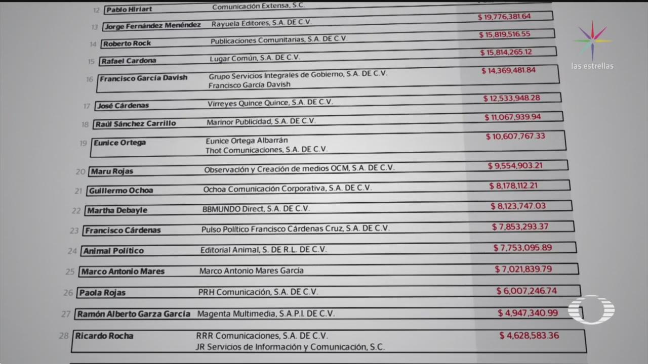 Foto: Lista Periodistas Contratos Gobierno EPN 24 Mayo 2019