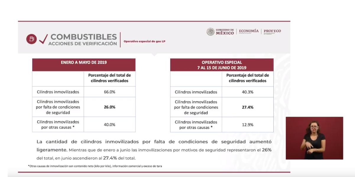 Foto: Gráfica sobre cilindros de gas no renovados, 17 de junio de 2019, Ciudad de México