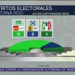 Coalición Partido Verde, PT y Morena suma 11 diputaciones en Quintana Roo