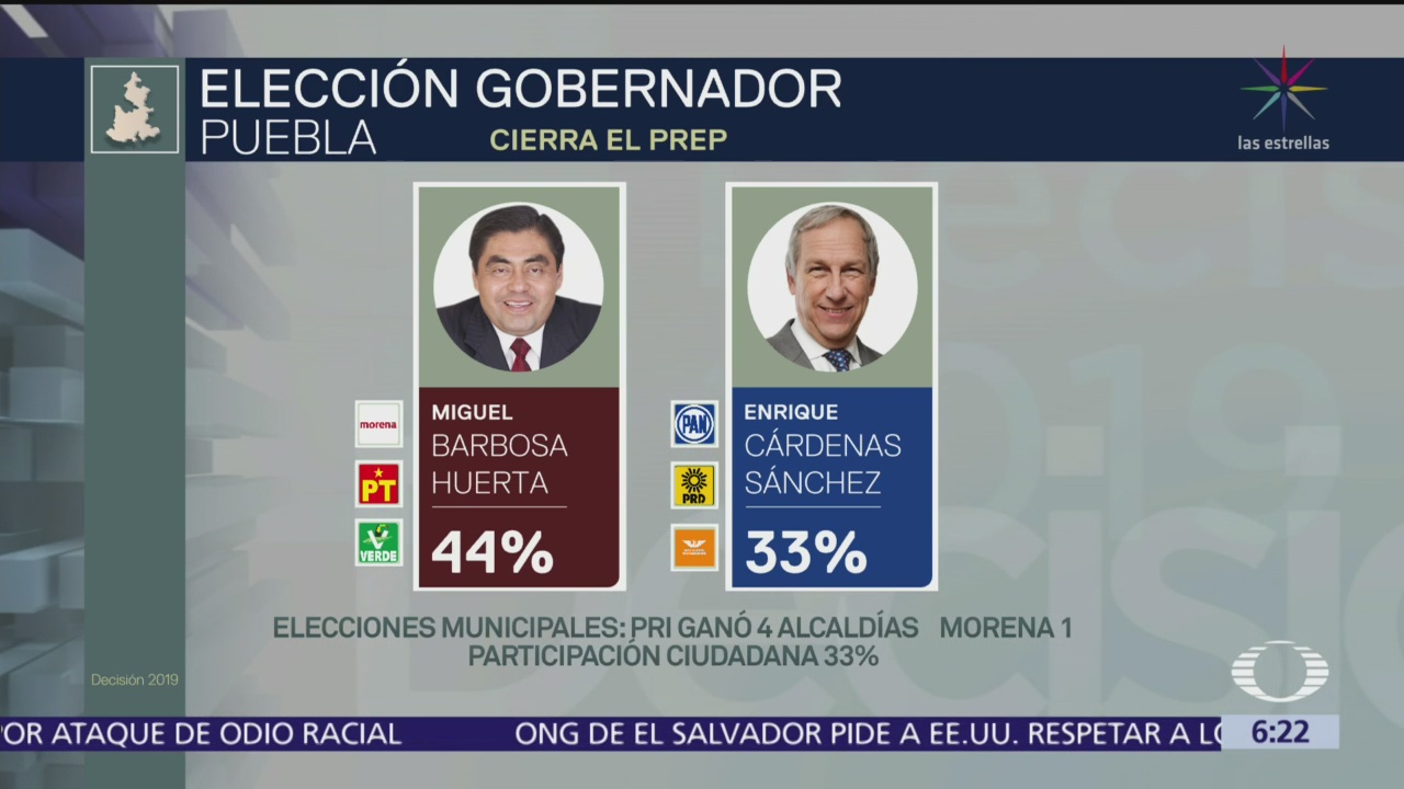 Resultados finales PREP en Puebla
