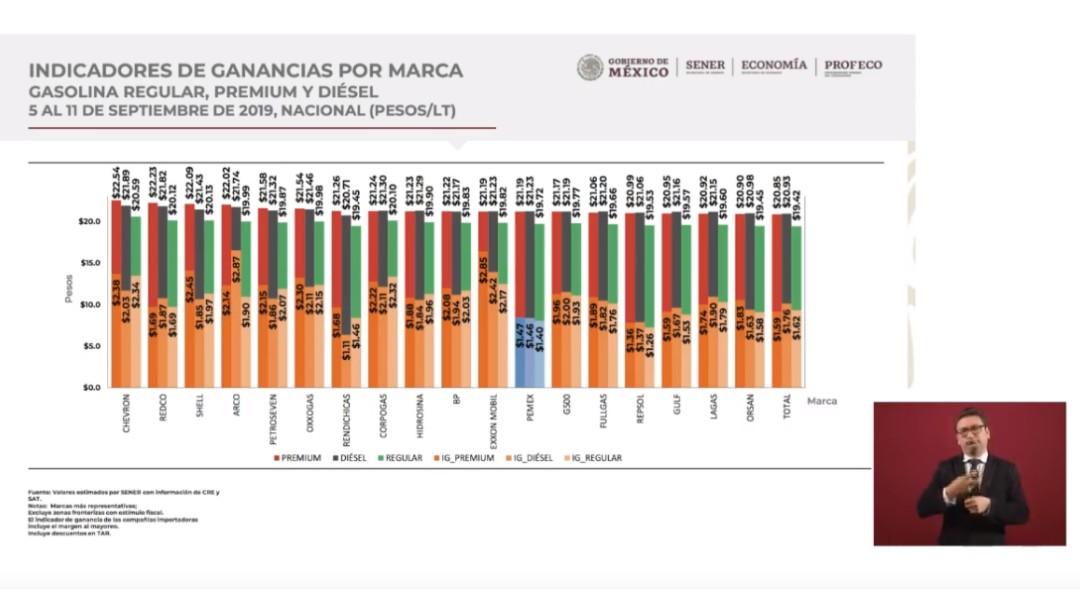 Foto: Gráfica precios de gasolinas, 17 de septiembre de 2019, Ciudad de México