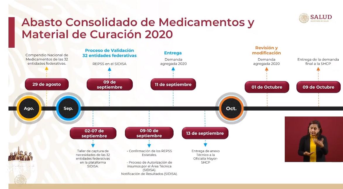 IMAGEN Abasto consolidado de medicamentos 2020 (YouTube)