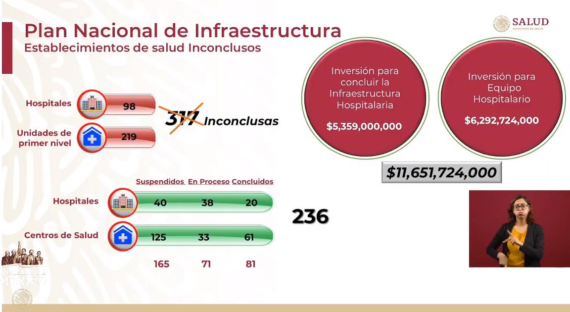 IMAGEN Gráfico de hospitales concluidos y por terminar en 2019 (YouTube)