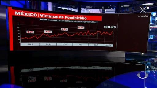 cifras de homicidios dolosos y feminicidios en 2020 presentadas por Alfonso Durazo
