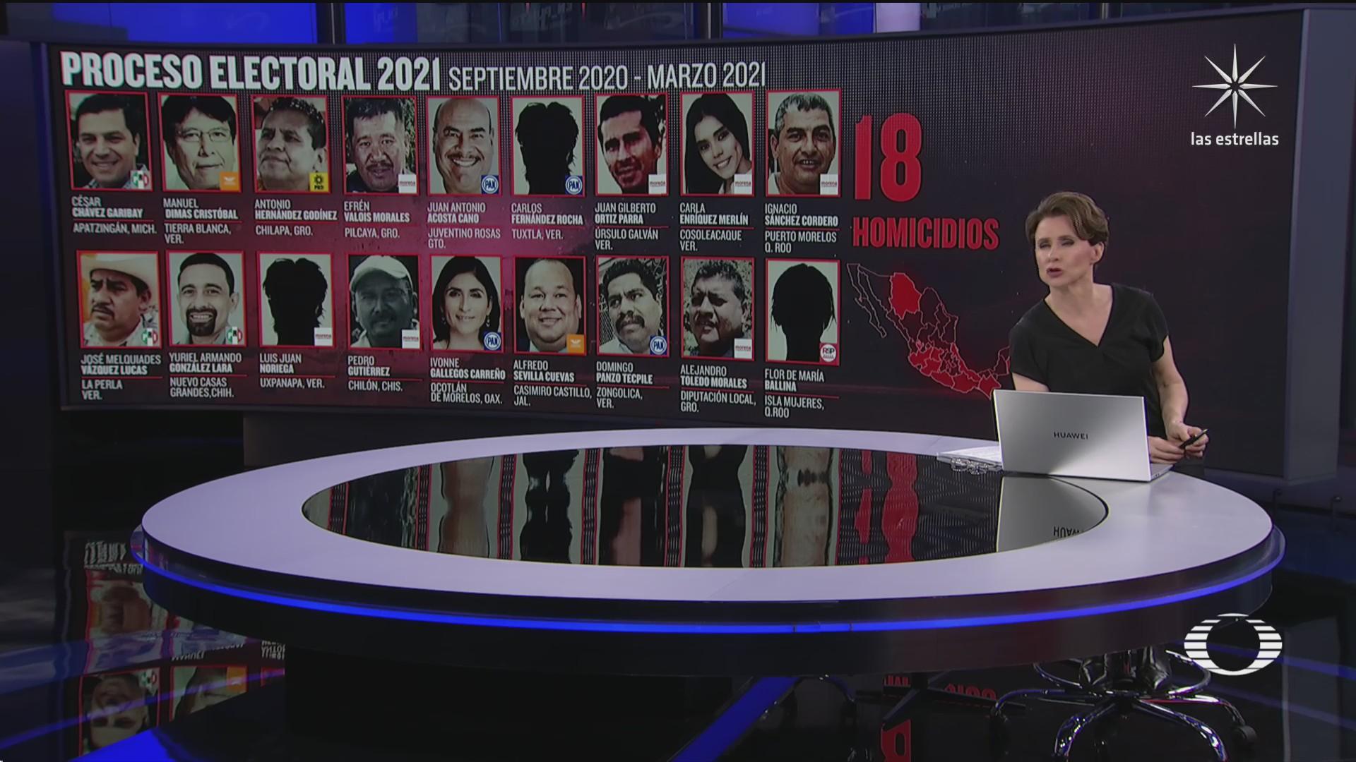 desde septiembre 16 precandidatos y 2 candidatas han sido asesinados en mexico