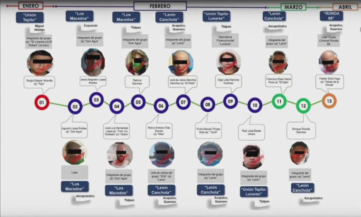 quienes son los 13 delincuentes mas buscados en la cdmx