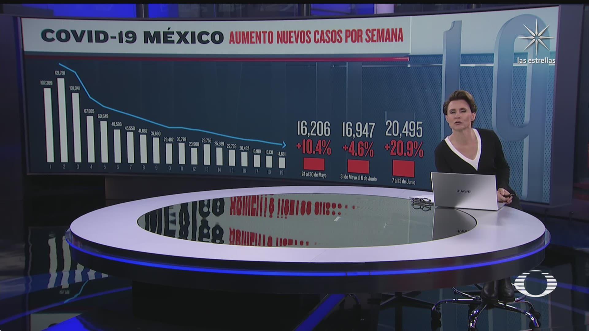 aumento el numero de nuevos casos de covid 19 en mexico