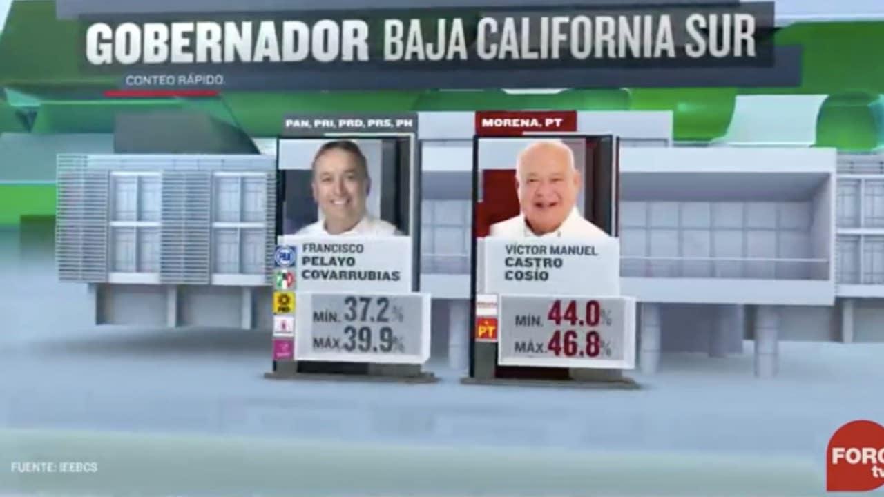 Víctor Manuel Castro Cosío, candidato de Morena-PT, aventaja en BCS
