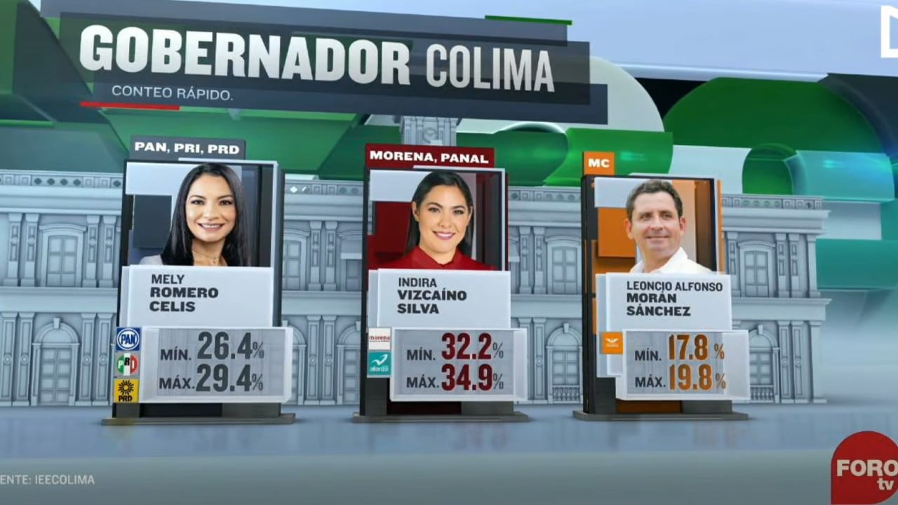 Indira Vizcaíno Silva, candidata de Morena, aventaja en Colima