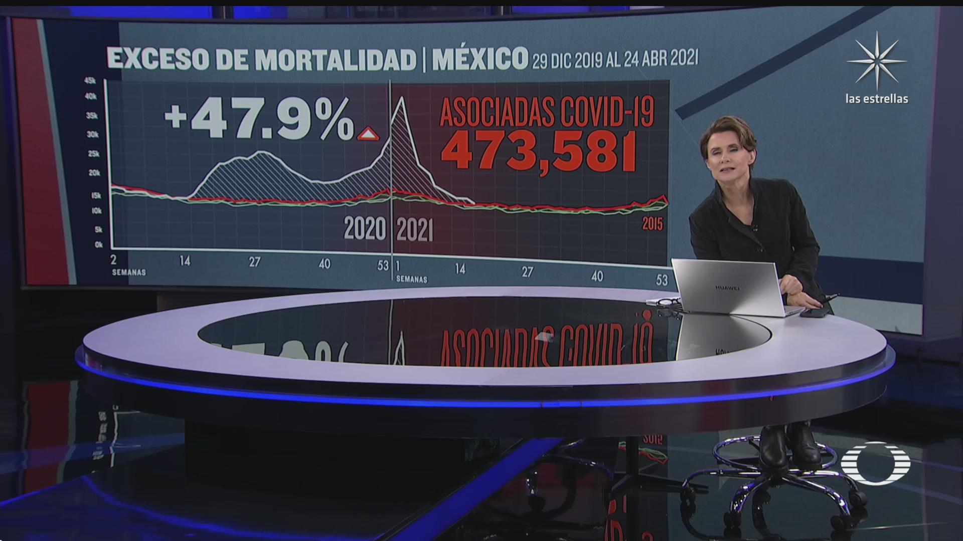 covid 19 causante de exceso de mortalidad en mexico