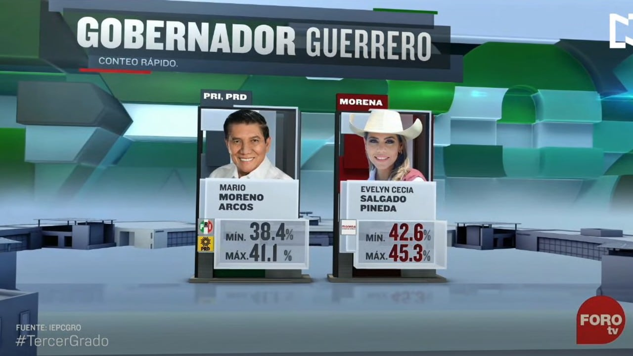 Evelyn Salgado ganaría elección en Guerrero