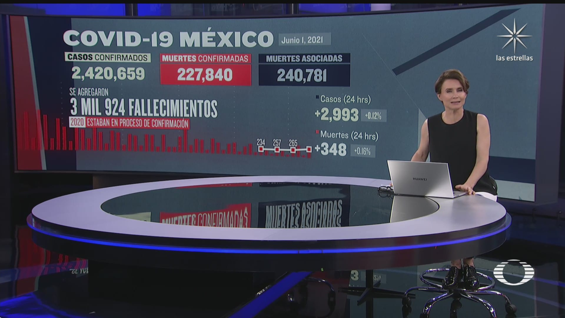 suman en mexico 227 mil 840 muertos por covid