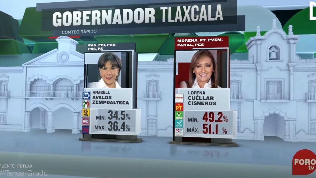 Lorena Cuéllar, candidata de Juntos Haremos Historia aventaja en Tlaxcala