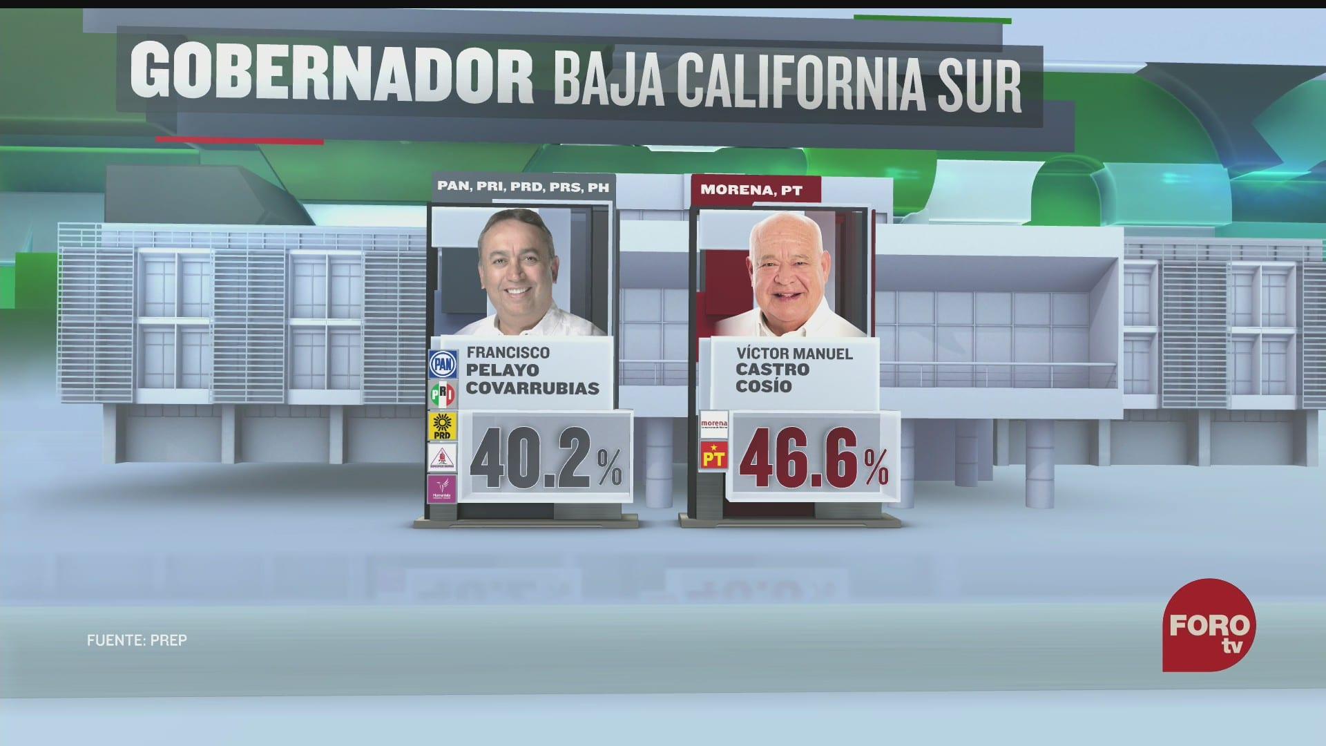 victor manuel castro cosio a la delantera en resultados preliminares a la gubernatura de baja california sur
