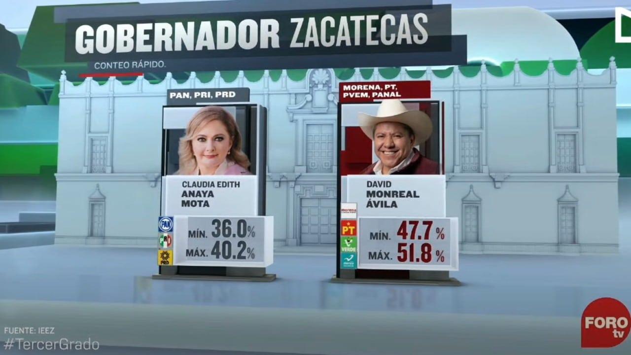 David Monreal, candidato de Juntos Haremos Historia en Zacatecas, aventaja: Conteo Rápido