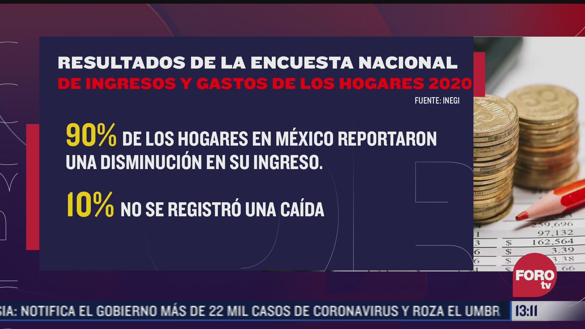 90 de hogares en mexico reportaron disminucion en su ingreso en 2020 inegi