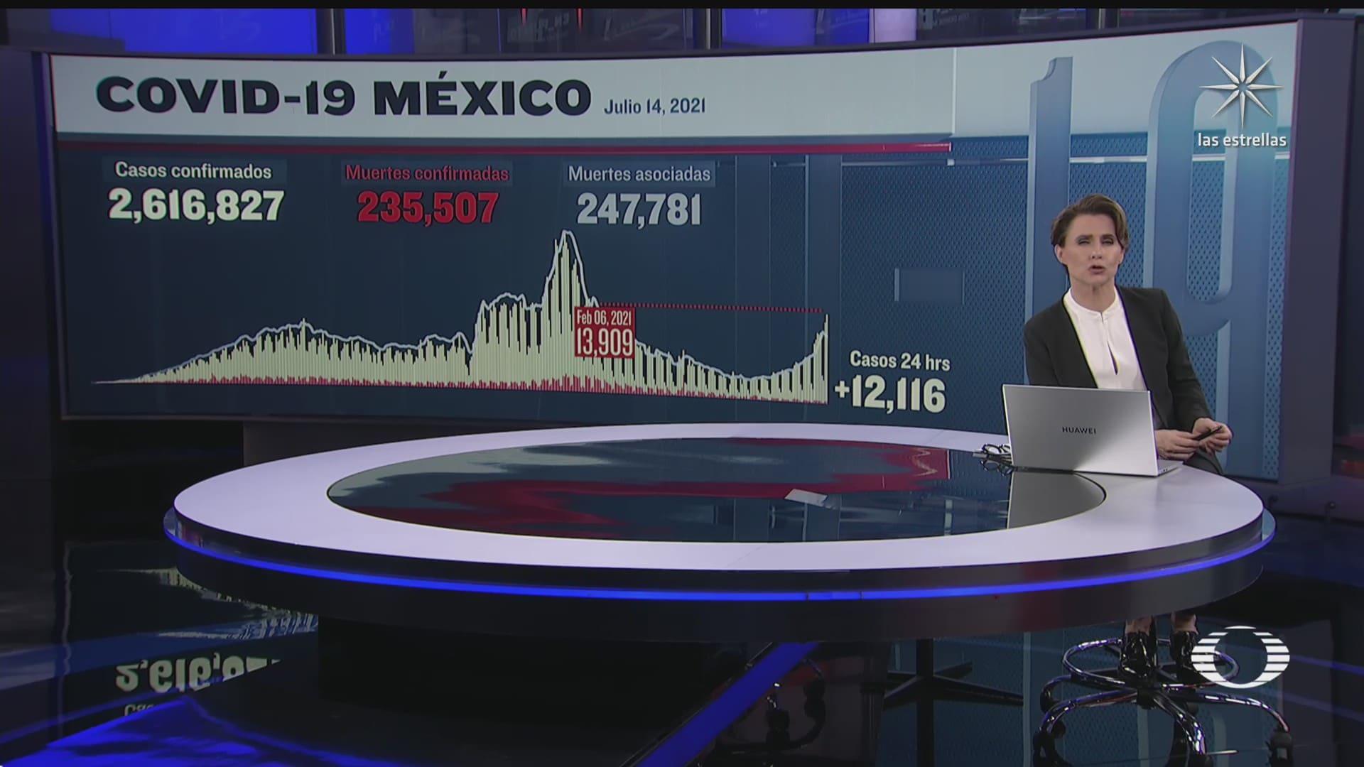 covid 19 al alza mexico registra cifra de contagios mas alta desde febrero