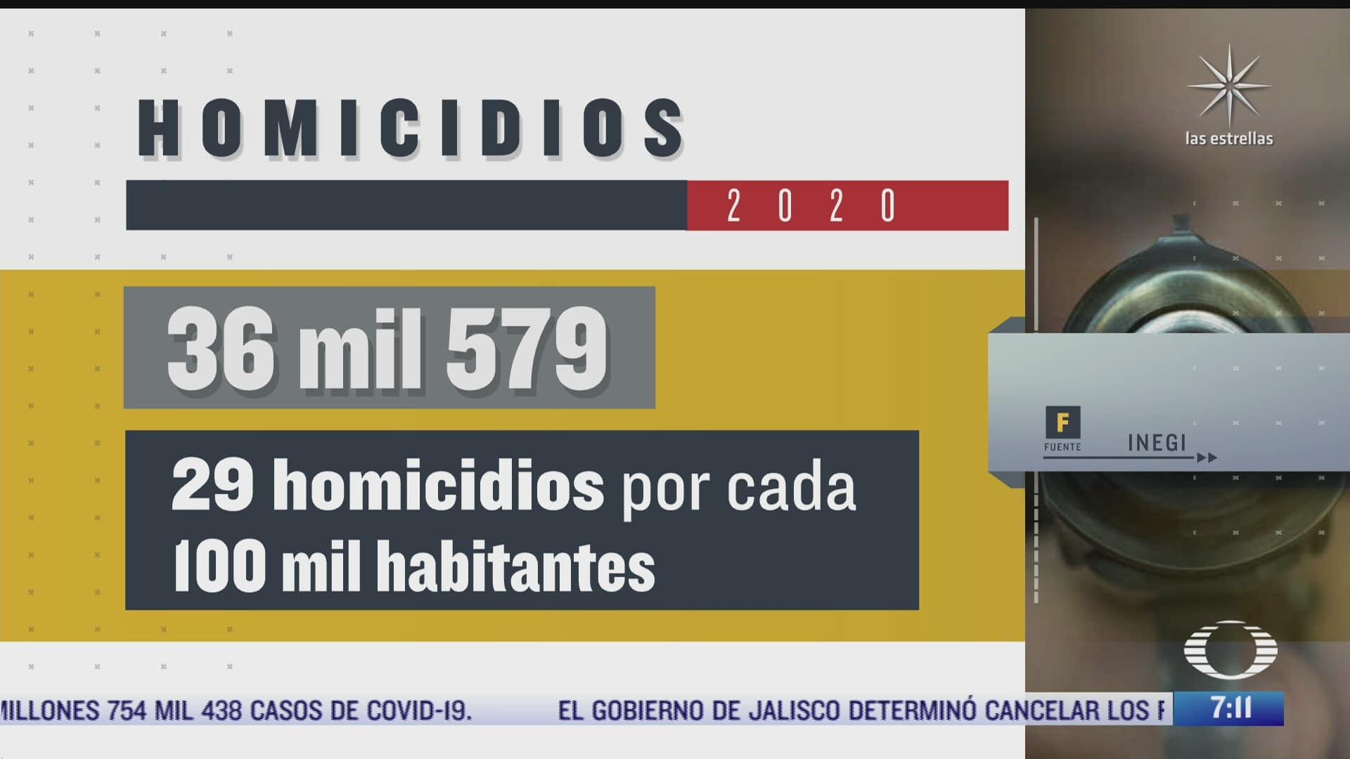 en 2020 se registraron 36 579 homicidios en mexico
