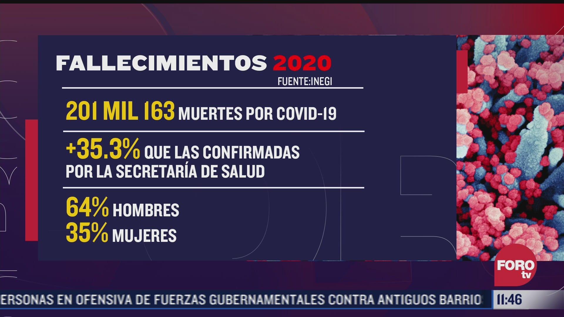 en mexico muertes por covid 19 fueron 35 mas en 2020 reporta inegi