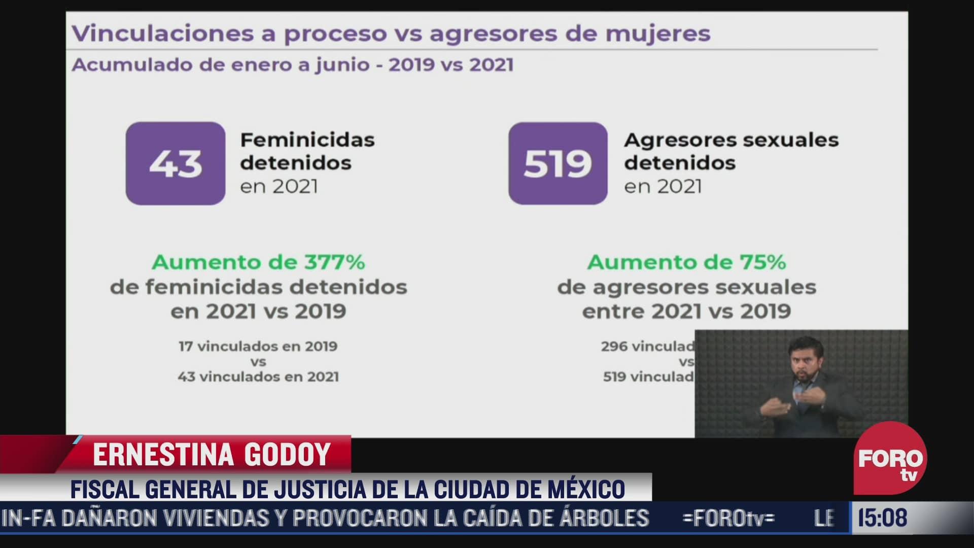feminicidios bajan en la cdmx ernestina godoy