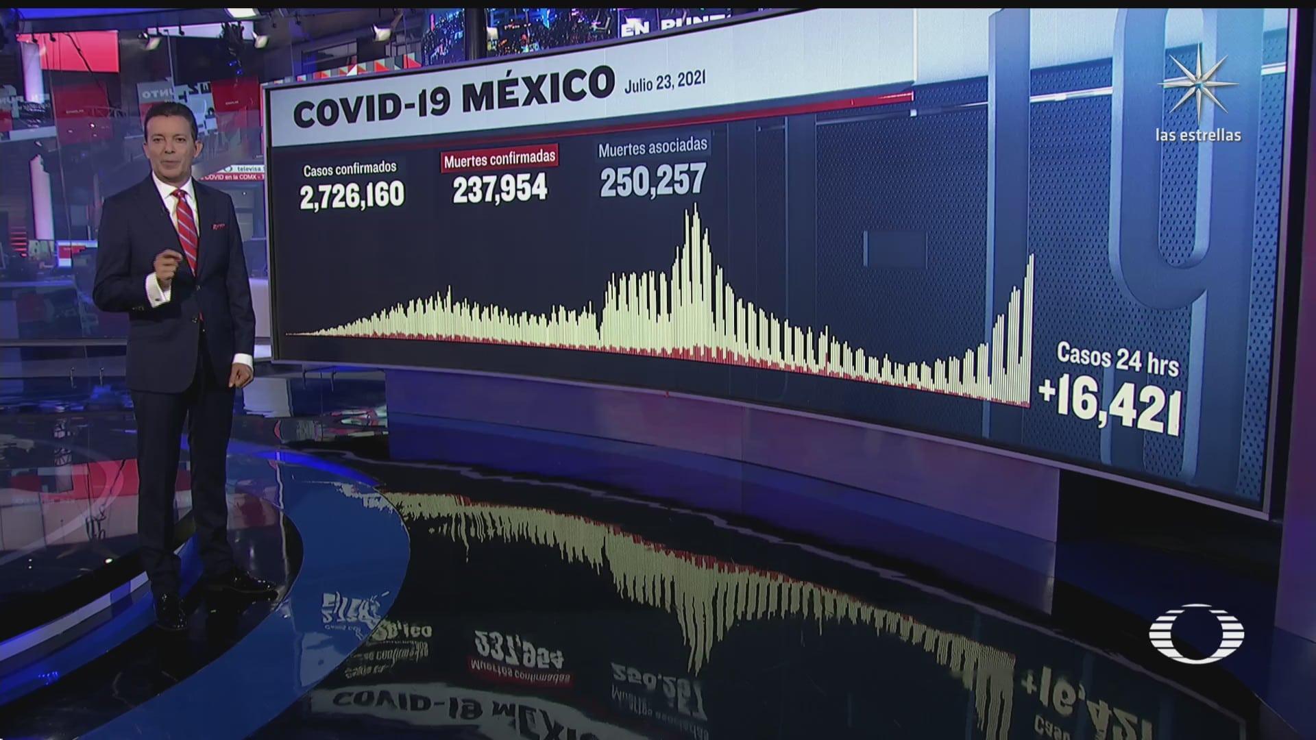 mexico reporta mas de 16 mil nuevos contagios de covid 19 en 24 horas
