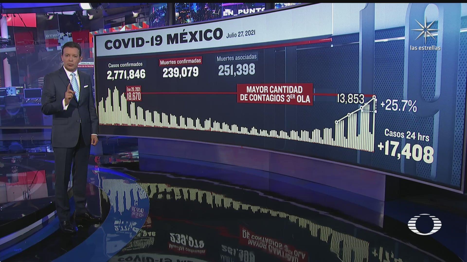 mexico reporta mas de 17 mil nuevos casos de covid 19 en un dia