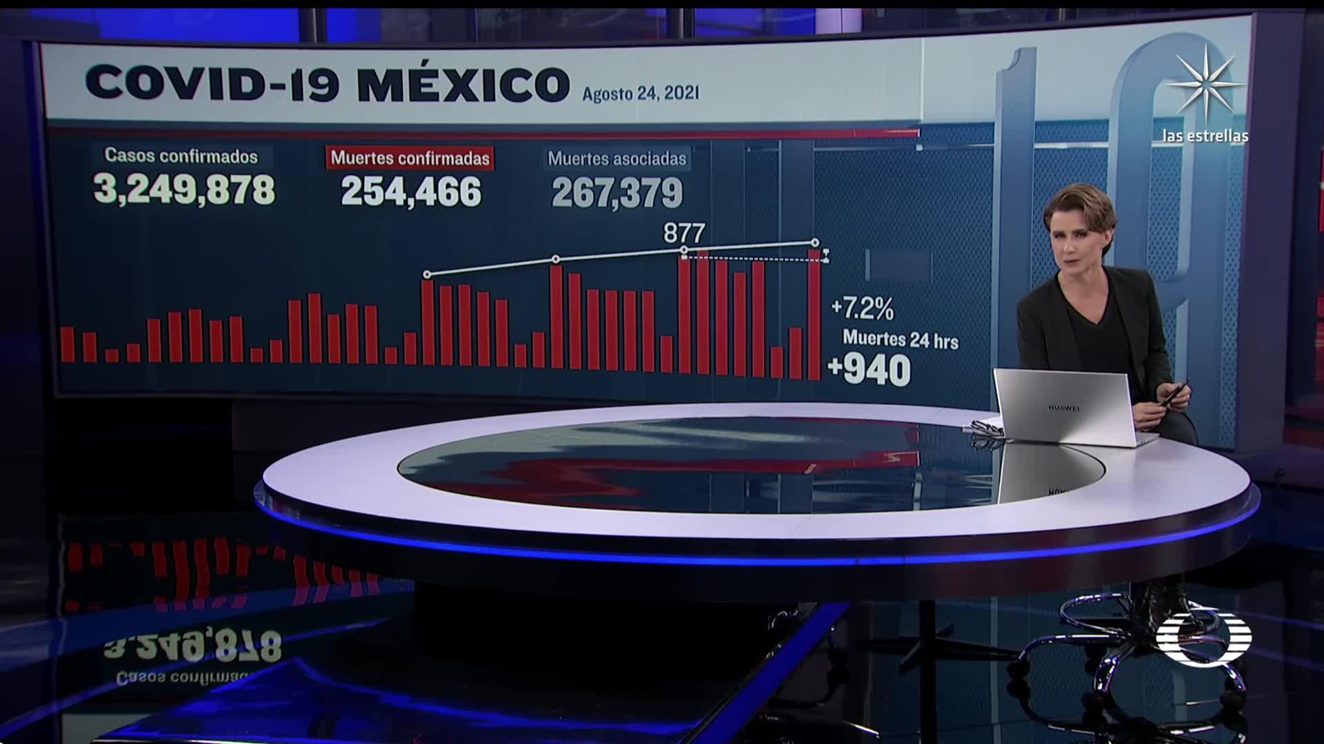 mexico reporta 18 mil 262 nuevos casos de covid