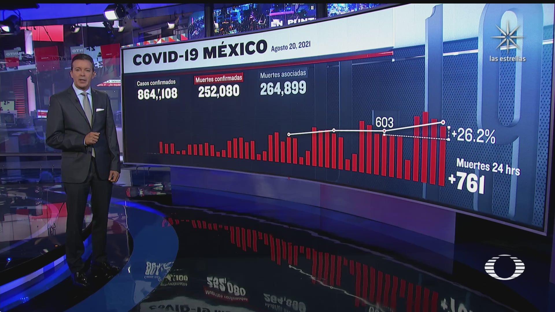 suman 252 mil 080 muertos por covid 19 en mexico